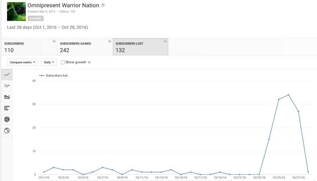 youtube-suppression